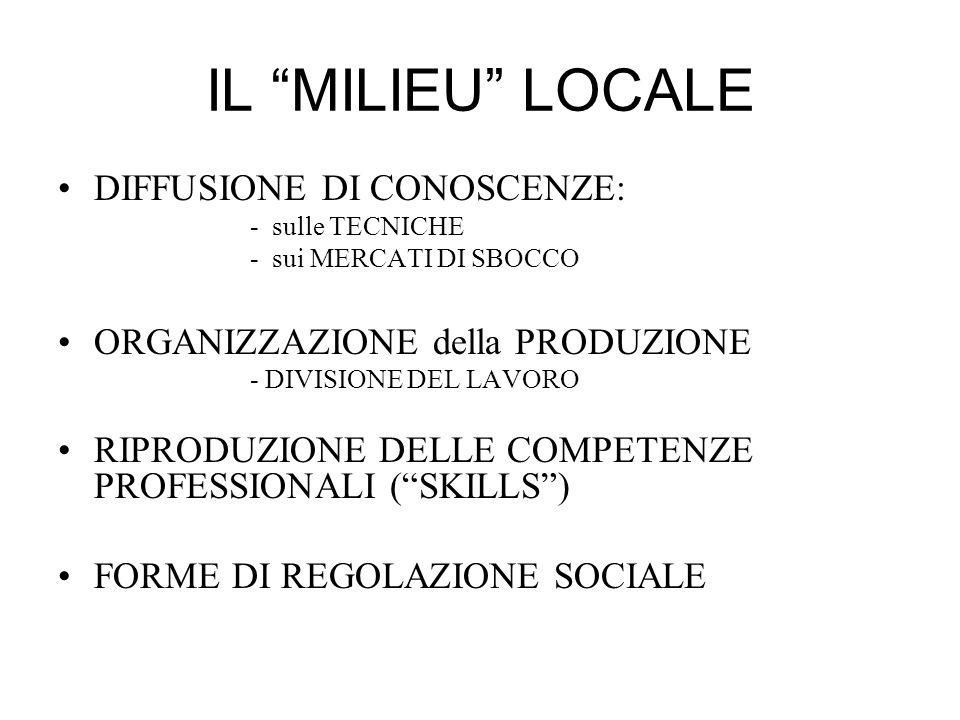 IL MILIEU LOCALE DIFFUSIONE DI CONOSCENZE: - sulle TECNICHE - sui MERCATI DI SBOCCO ORGANIZZAZIONE della PRODUZIONE - DIVISIONE DEL LAVORO RIPRODUZIONE DELLE COMPETENZE PROFESSIONALI (SKILLS) FORME DI REGOLAZIONE SOCIALE