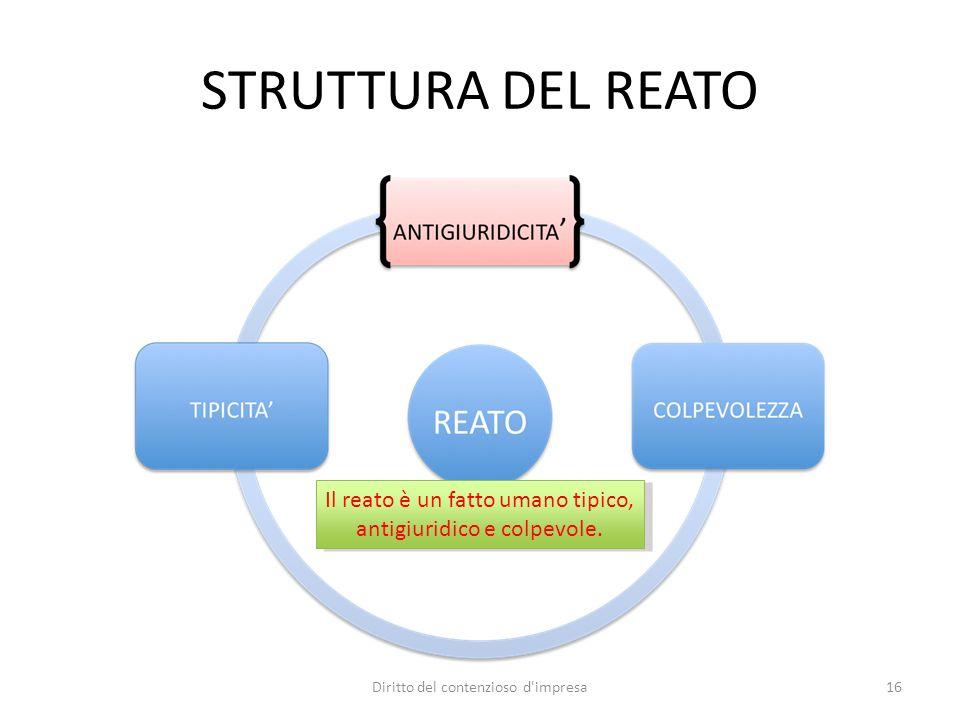 STRUTTURA DEL REATO Il reato è un fatto umano tipico, antigiuridico e colpevole. 16Diritto del contenzioso d'impresa