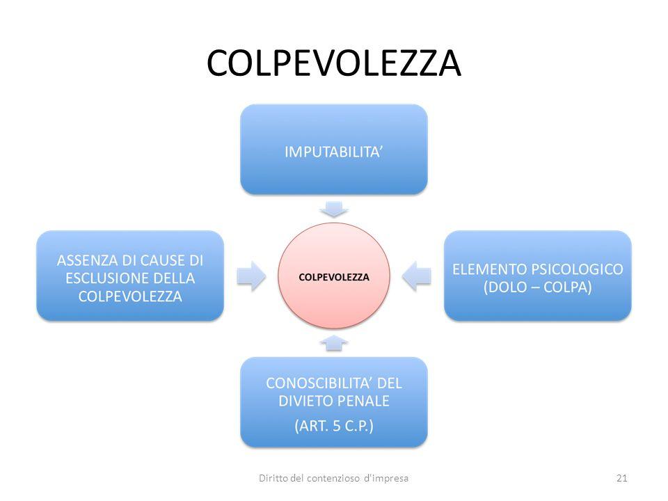 COLPEVOLEZZA Diritto del contenzioso d'impresa21