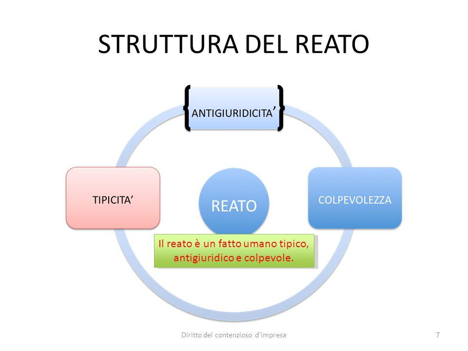 STRUTTURA DEL REATO Il reato è un fatto umano tipico, antigiuridico e colpevole. 7Diritto del contenzioso d'impresa