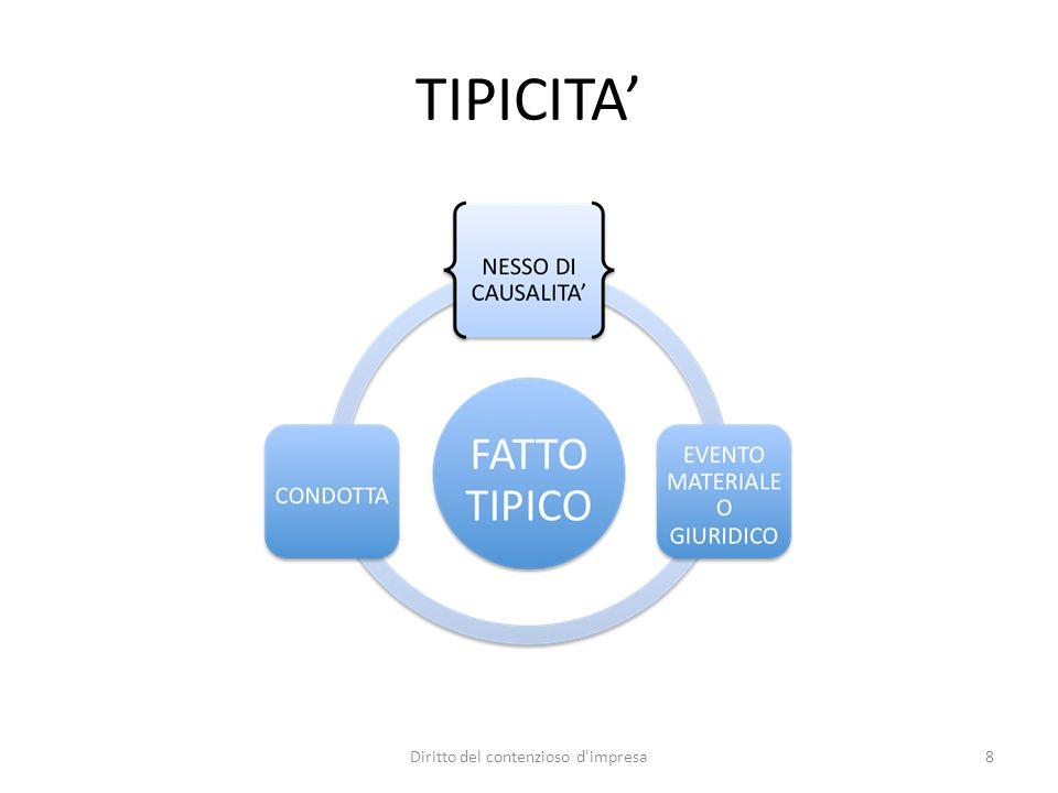 TIPICITA 8Diritto del contenzioso d'impresa