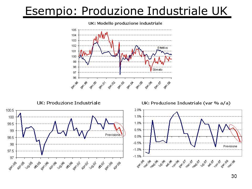 30 Esempio: Produzione Industriale UK