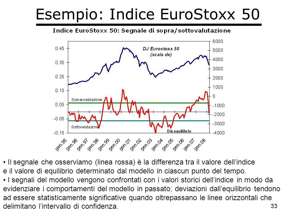 33 Esempio: Indice EuroStoxx 50 Il segnale che osserviamo (linea rossa) è la differenza tra il valore dellindice e il valore di equilibrio determinato dal modello in ciascun punto del tempo.