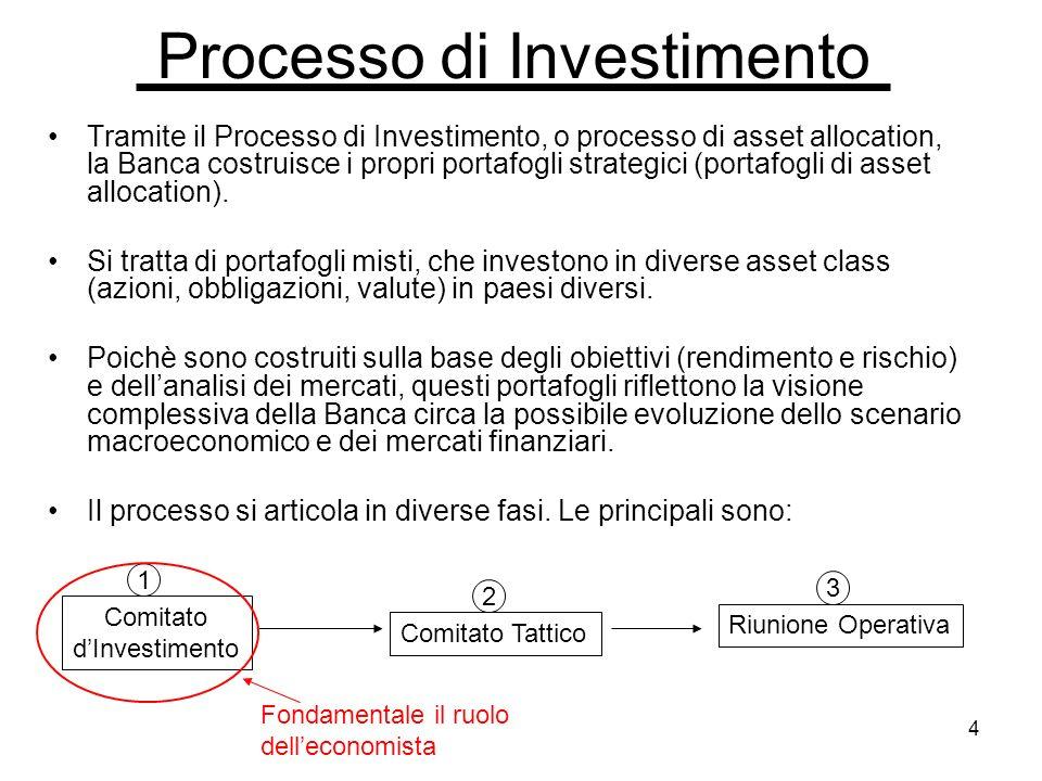 4 Processo di Investimento Tramite il Processo di Investimento, o processo di asset allocation, la Banca costruisce i propri portafogli strategici (portafogli di asset allocation).