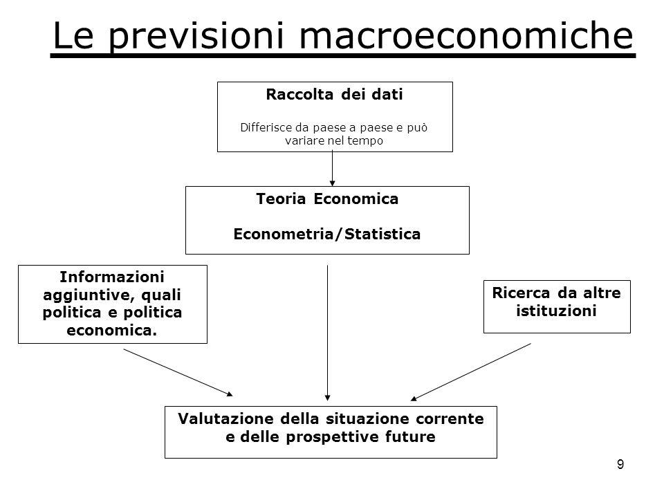 9 Raccolta dei dati Differisce da paese a paese e può variare nel tempo Teoria Economica Econometria/Statistica Informazioni aggiuntive, quali politica e politica economica.