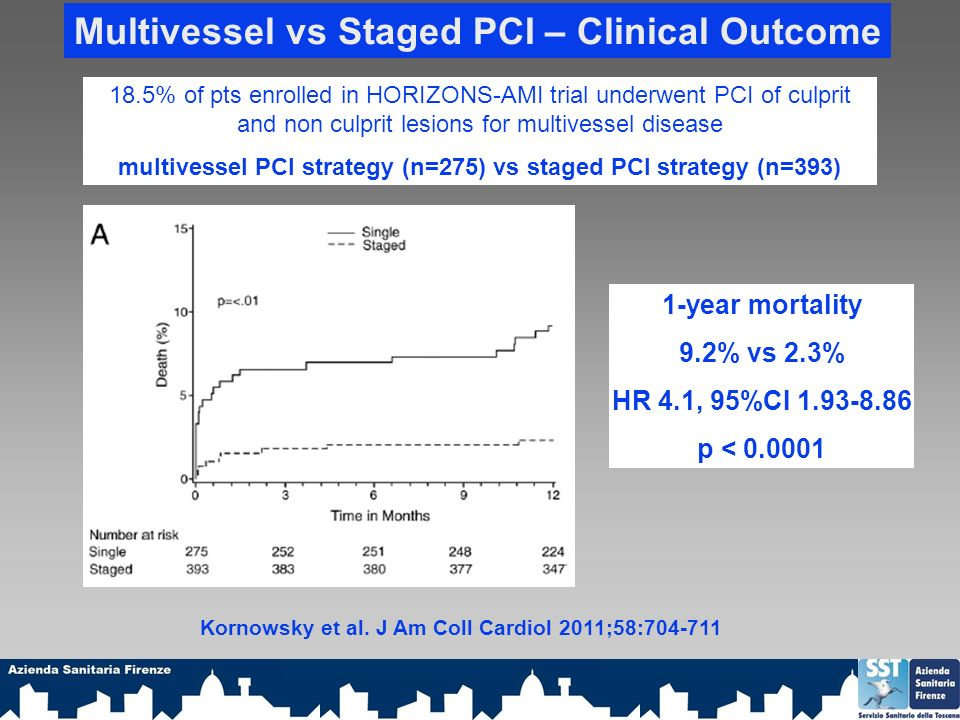 Multivessel vs Staged PCI – Clinical Outcome 18.5% of pts enrolled in HORIZONS-AMI trial underwent PCI of culprit and non culprit lesions for multivessel disease multivessel PCI strategy (n=275) vs staged PCI strategy (n=393) 1-year mortality 9.2% vs 2.3% HR 4.1, 95%CI 1.93-8.86 p < 0.0001 Kornowsky et al.