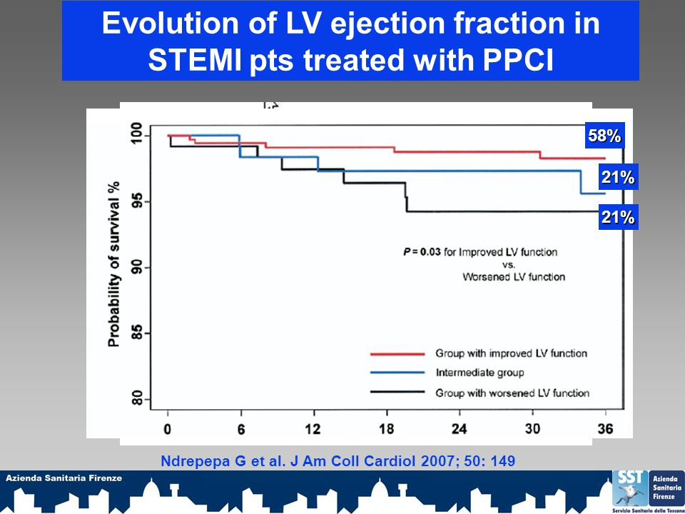 Evolution of LV ejection fraction in STEMI pts treated with PPCI Ndrepepa G et al. J Am Coll Cardiol 2007; 50: 149 58% 21% 21%