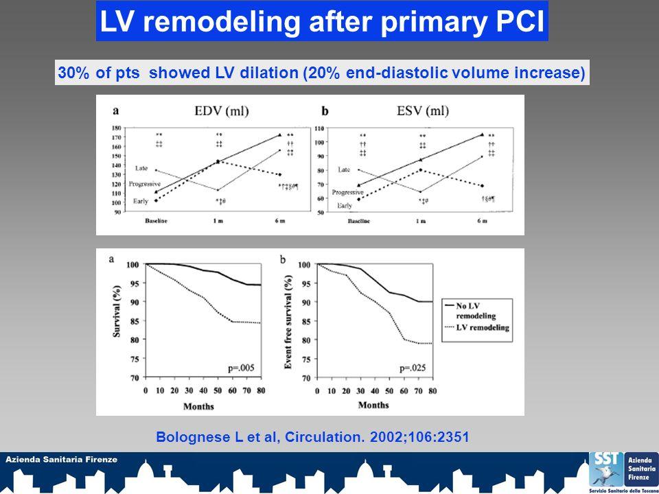 LV remodeling after primary PCI 30% of pts showed LV dilation (20% end-diastolic volume increase) Bolognese L et al, Circulation.