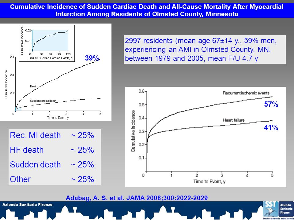 Cumulative Incidence of Sudden Cardiac Death and All-Cause Mortality After Myocardial Infarction Among Residents of Olmsted County, Minnesota Adabag,