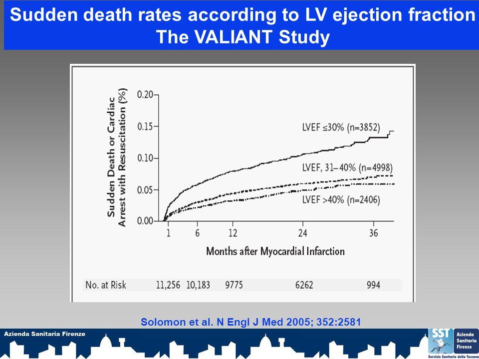 Sudden death rates according to LV ejection fraction The VALIANT Study Solomon et al.