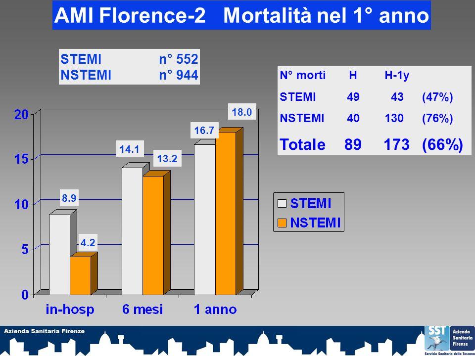 N° morti H H-1y STEMI 49 43(47%) NSTEMI 40 130(76%) Totale 89 173(66%) AMI Florence-2 Mortalità nel 1° anno STEMI n° 552 NSTEMI n° 944 8.9 4.2 14.1 13.2 16.7 18.0