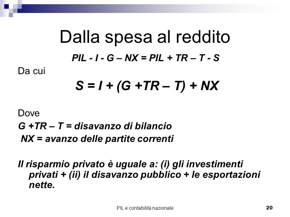 PIL e contabilità nazionale20 Dalla spesa al reddito PIL - I - G – NX = PIL + TR – T - S Da cui S = I + (G +TR – T) + NX Dove G +TR – T = disavanzo di