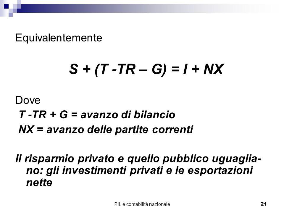 PIL e contabilità nazionale21 Equivalentemente S + (T -TR – G) = I + NX Dove T -TR + G = avanzo di bilancio NX = avanzo delle partite correnti Il risp