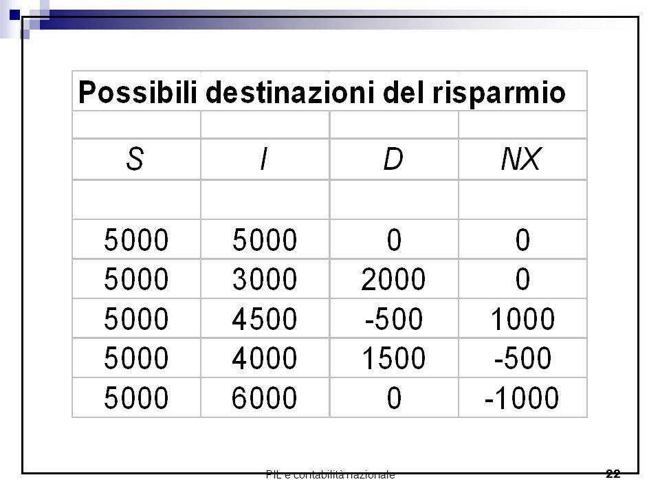 PIL e contabilità nazionale22