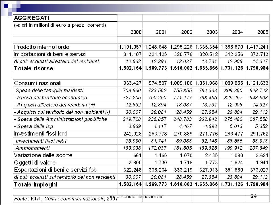 PIL e contabilità nazionale24