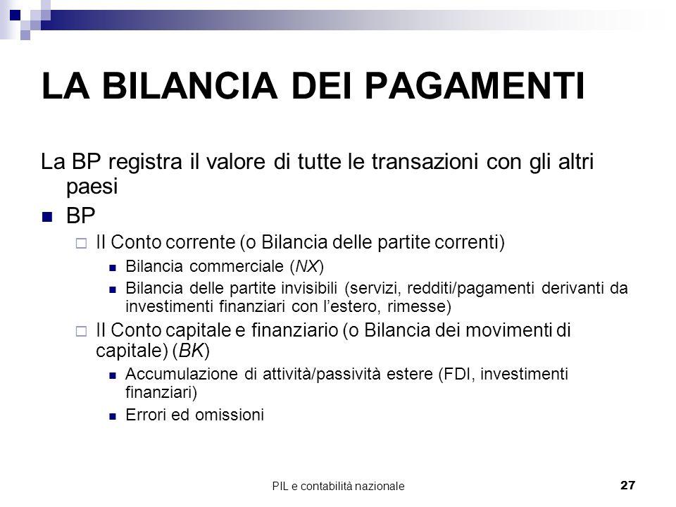 PIL e contabilità nazionale27 LA BILANCIA DEI PAGAMENTI La BP registra il valore di tutte le transazioni con gli altri paesi BP Il Conto corrente (o B