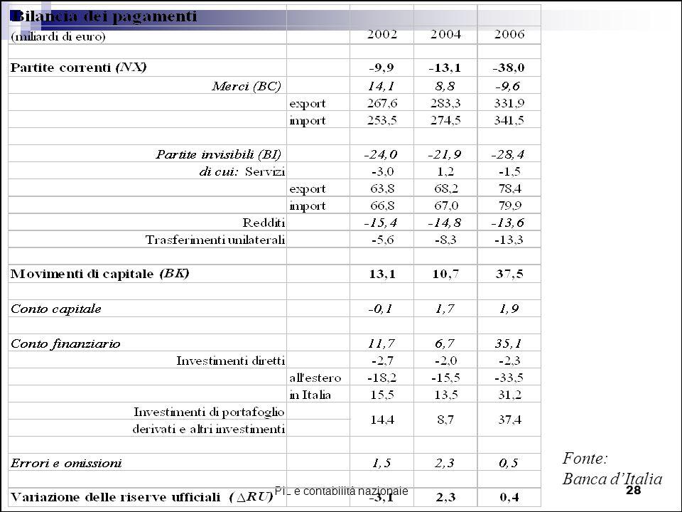 PIL e contabilità nazionale28 Fonte: Banca dItalia