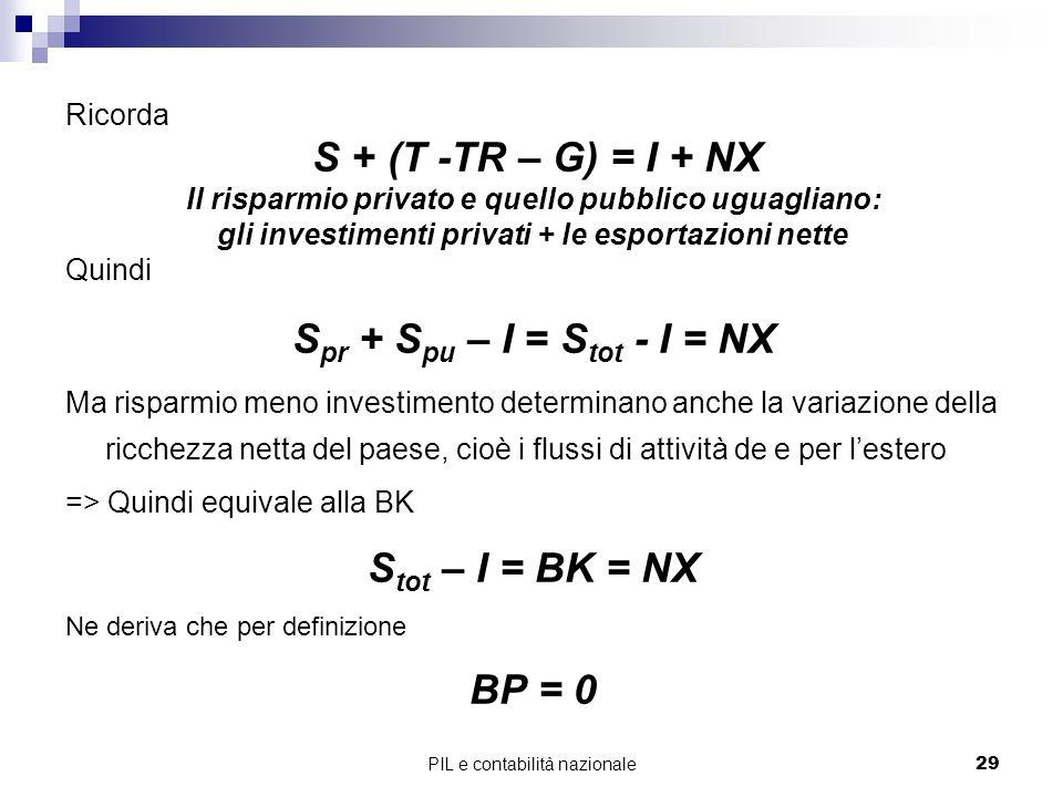 PIL e contabilità nazionale29 Ricorda S + (T -TR – G) = I + NX Il risparmio privato e quello pubblico uguagliano: gli investimenti privati + le esport