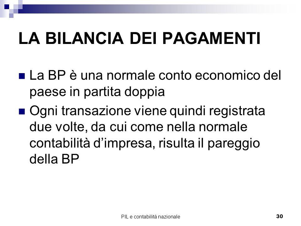 PIL e contabilità nazionale30 LA BILANCIA DEI PAGAMENTI La BP è una normale conto economico del paese in partita doppia Ogni transazione viene quindi