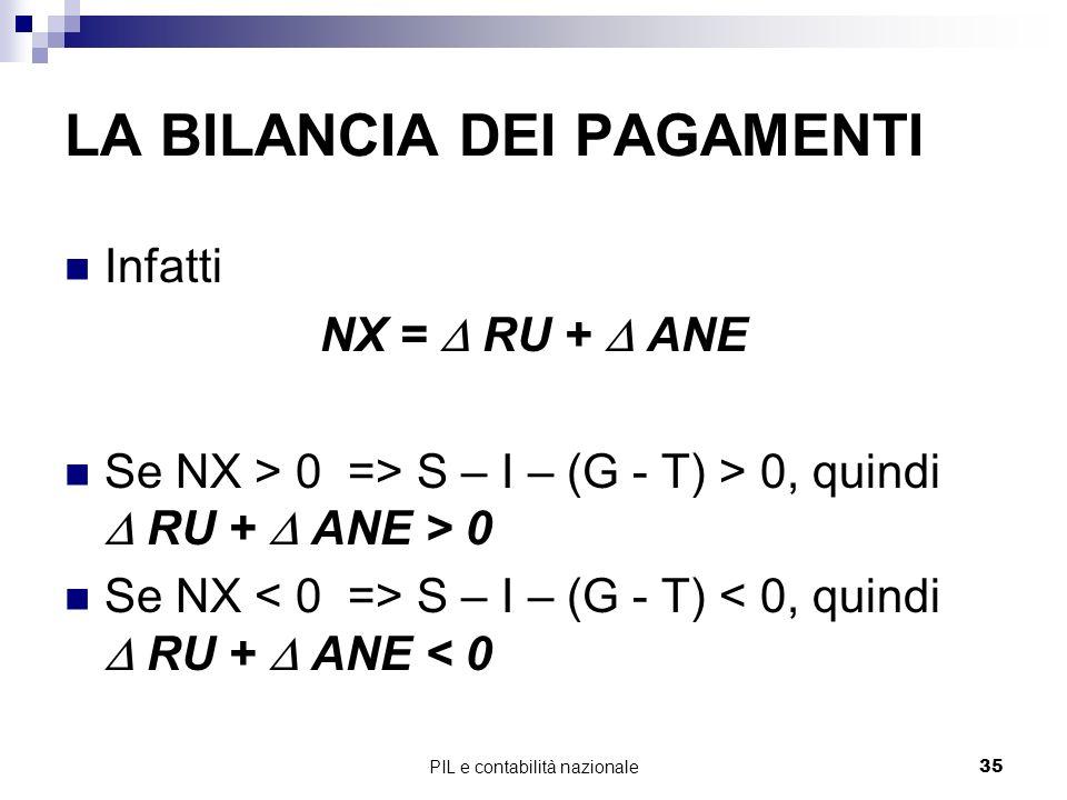 PIL e contabilità nazionale35 LA BILANCIA DEI PAGAMENTI Infatti NX = RU + ANE Se NX > 0 => S – I – (G - T) > 0, quindi RU + ANE > 0 Se NX S – I – (G -