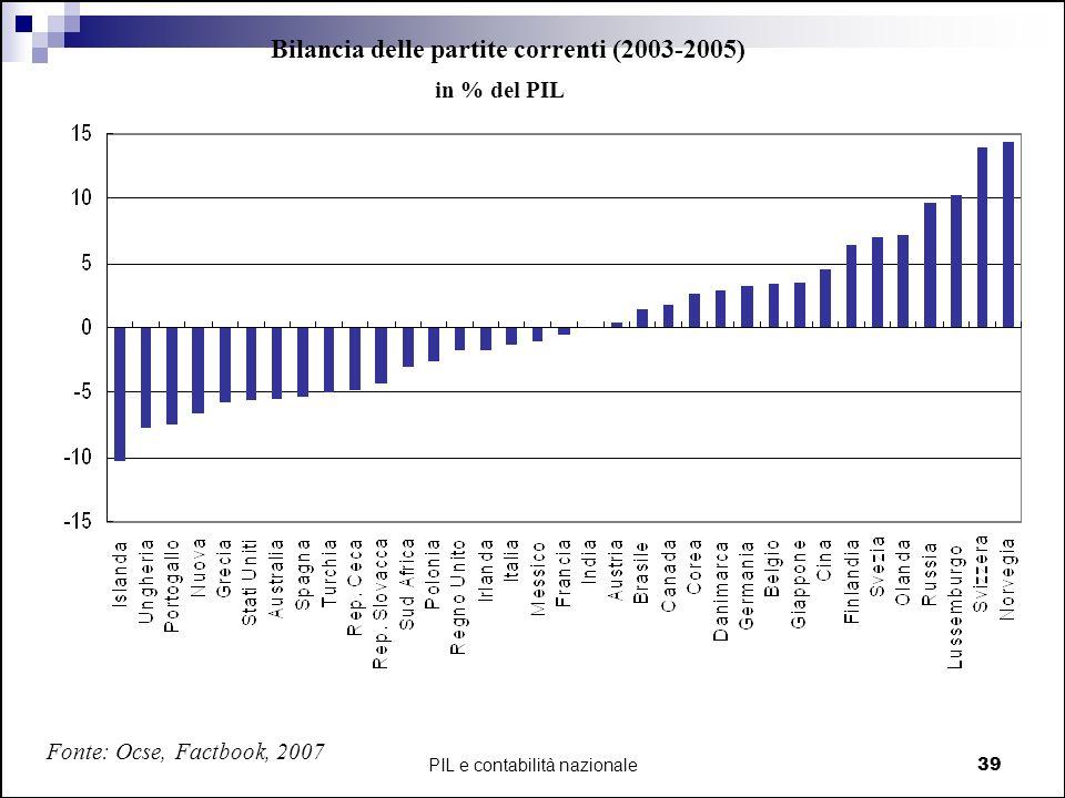 PIL e contabilità nazionale39 Bilancia delle partite correnti (2003-2005) Fonte: Ocse, Factbook, 2007 in % del PIL