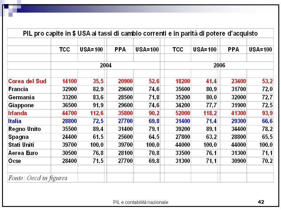 PIL e contabilità nazionale42