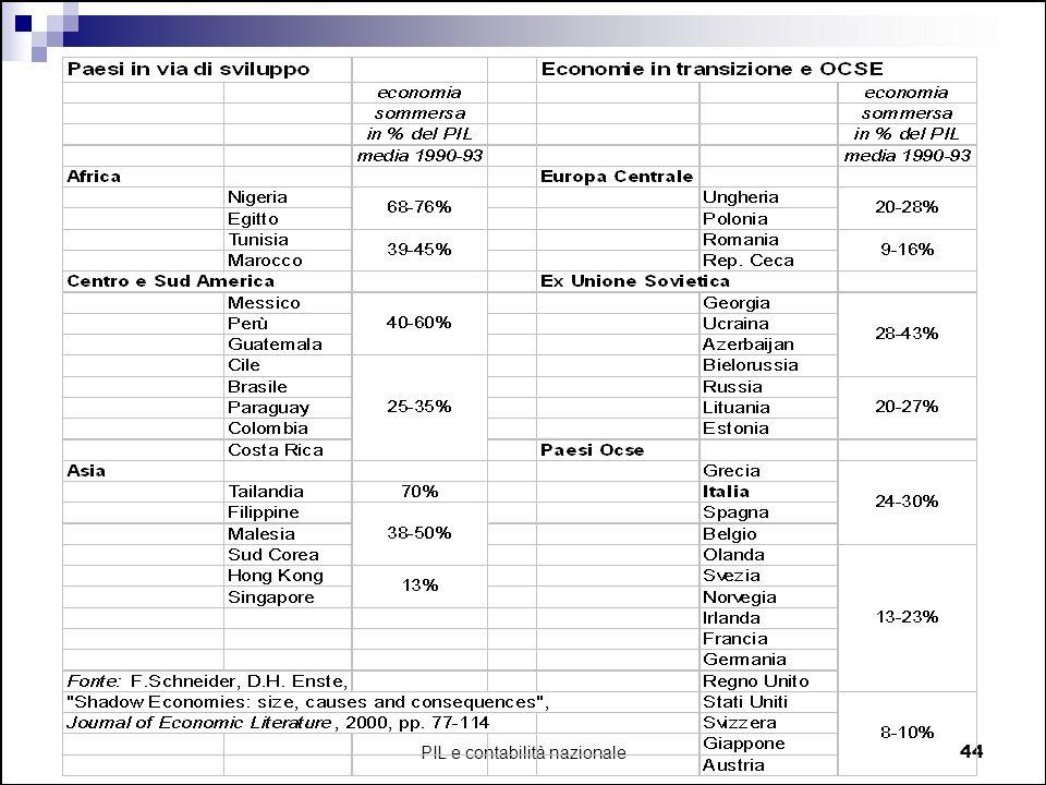 PIL e contabilità nazionale44