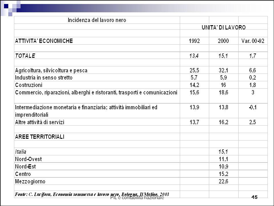PIL e contabilità nazionale45