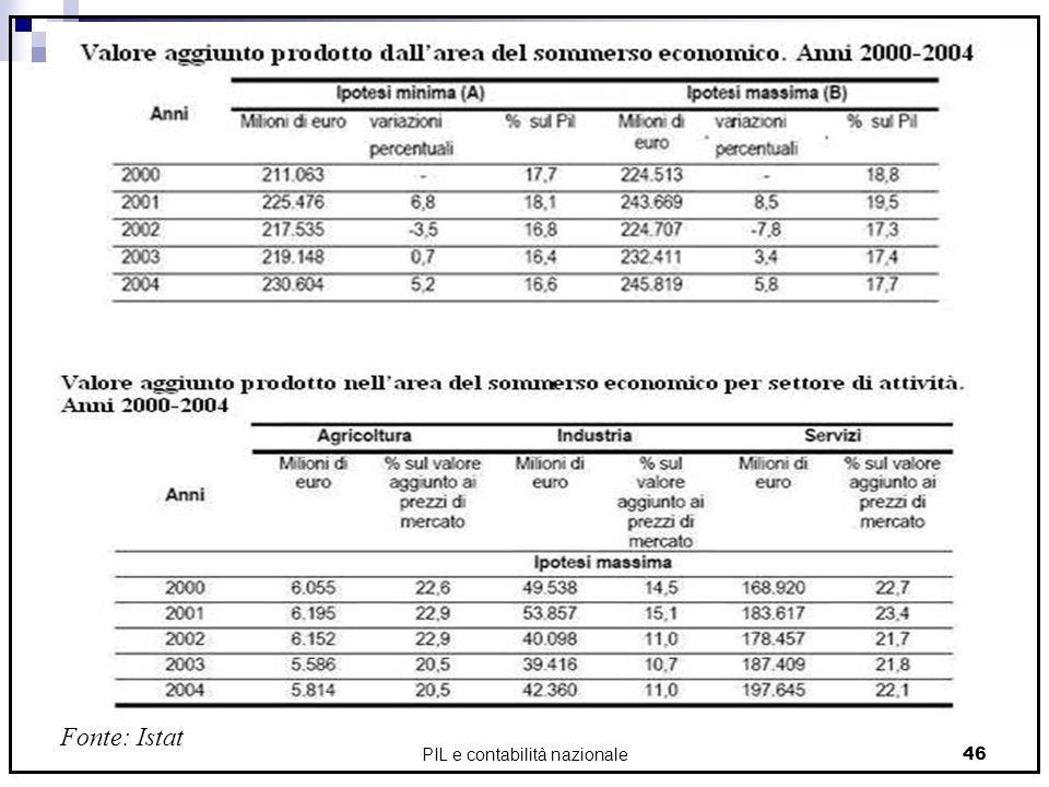 PIL e contabilità nazionale46 Fonte: Istat
