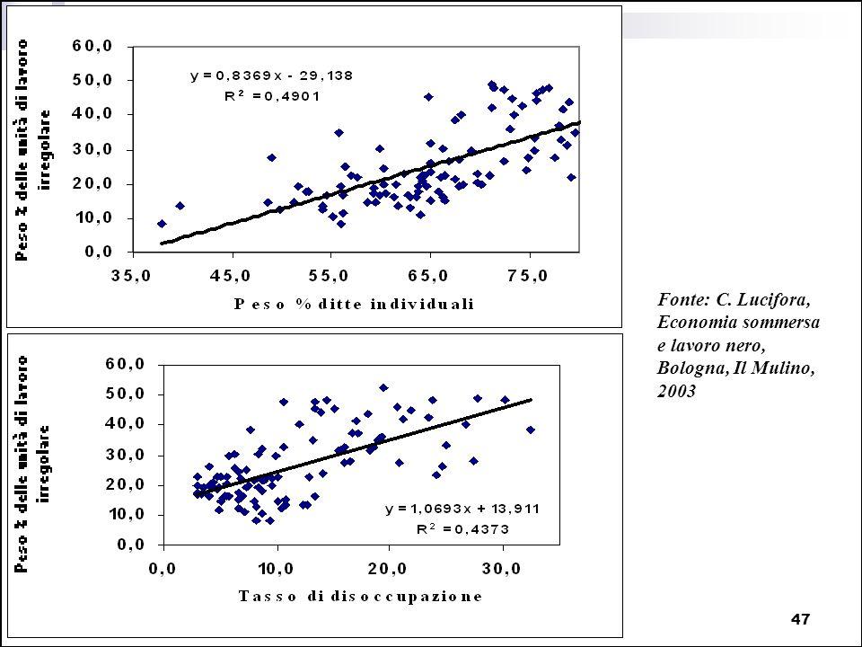 PIL e contabilità nazionale47 Fonte: C. Lucifora, Economia sommersa e lavoro nero, Bologna, Il Mulino, 2003