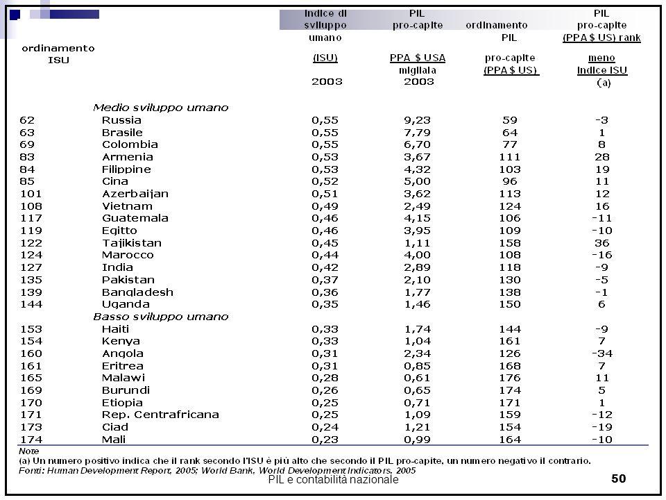 PIL e contabilità nazionale50