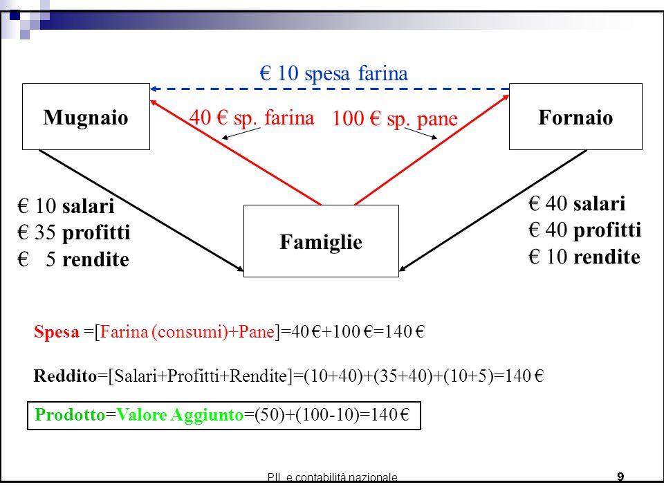 PIL e contabilità nazionale9 MugnaioFornaio Famiglie 40 salari 40 profitti 10 rendite 10 spesa farina 100 sp. pane 40 sp. farina 10 salari 35 profitti