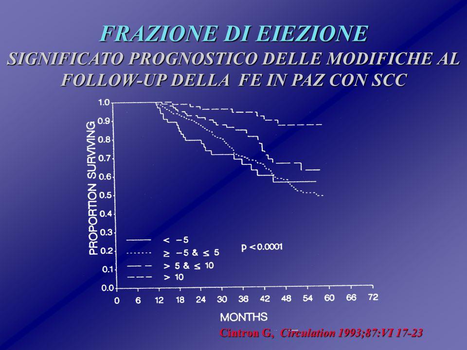 DIMENSIONI VENTRICOLARI SX 382 pazienti con SCC382 pazienti con SCC FE: 20+8%FE: 20+8% 4 cm/m2 < LVEDDI < 4 cm/m24 cm/m2 < LVEDDI < 4 cm/m2 ANALISI MULTIVARIATAANALISI MULTIVARIATA LVEDDI (PCP,IC)*LVEDDI (PCP,IC)* morte cardiaca a 24 mesi:morte cardiaca a 24 mesi: > 4 cm/m2: 48%> 4 cm/m2: 48% < 4 cm/m2 : 79%< 4 cm/m2 : 79% Tipo di Morte( 1 anno)Tipo di Morte( 1 anno) > 4 cm/m2: SD( 27%) - CHF> 4 cm/m2: SD( 27%) - CHF ( 17%) < 4 cm/m2: SD( 14%) - CHF< 4 cm/m2: SD( 14%) - CHF ( 8%) * Modello predittore della SD Lee HT, Am J Cardiol 1993;72:672-76
