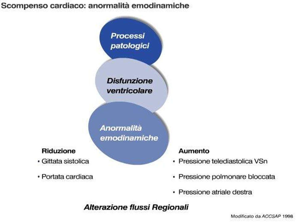 Cause di scompenso cardiaco Miocardiche -Sistoliche -Diastoliche Valvolare Pericardiche