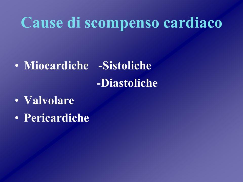 Cause di Disfunzione Miocardica Sistolica CAD VHD Ipertensione ed età Diabete CMD