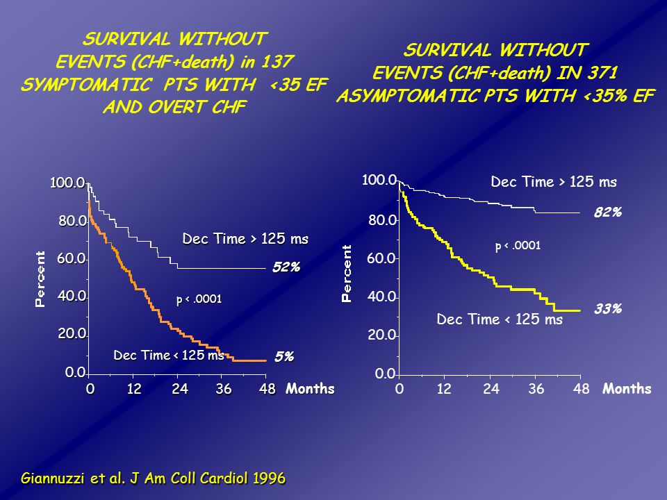 SURVIVAL WITHOUT EVENTS (CHF+death) IN 371 ASYMPTOMATIC PTS WITH <35% EF SURVIVAL WITHOUT EVENTS (CHF+death) in 137 SYMPTOMATIC PTS WITH <35 EF AND OV