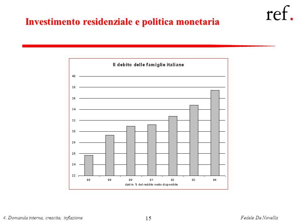 Fedele De Novellis4. Domanda interna, crescita, inflazione 15 Investimento residenziale e politica monetaria