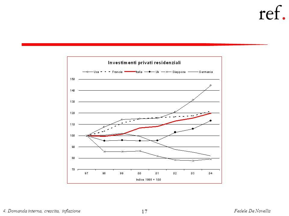 Fedele De Novellis4. Domanda interna, crescita, inflazione 17