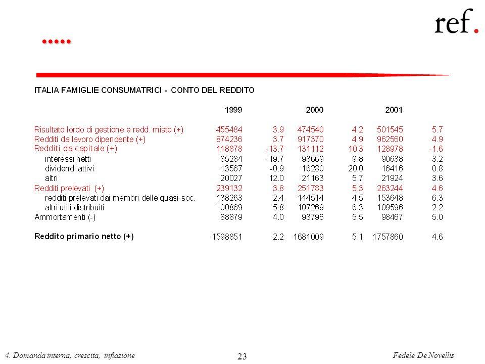 Fedele De Novellis4. Domanda interna, crescita, inflazione 23.....