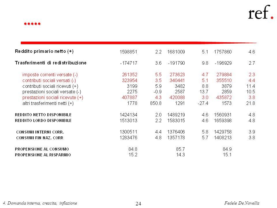 Fedele De Novellis4. Domanda interna, crescita, inflazione 24.....