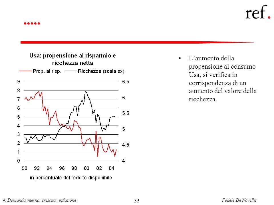Fedele De Novellis4. Domanda interna, crescita, inflazione 35..... Laumento della propensione al consumo Usa, si verifica in corrispondenza di un aume