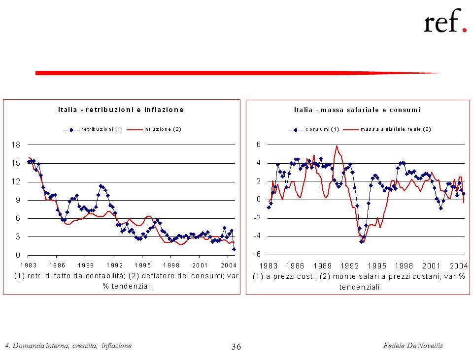 Fedele De Novellis4. Domanda interna, crescita, inflazione 36