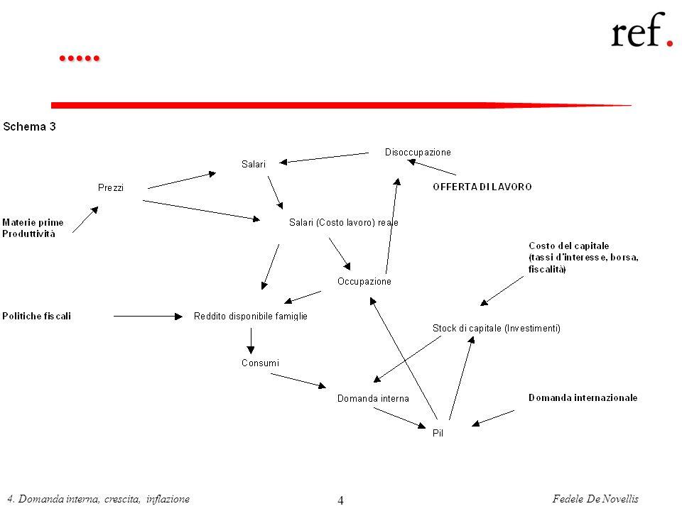 Fedele De Novellis4. Domanda interna, crescita, inflazione 4.....
