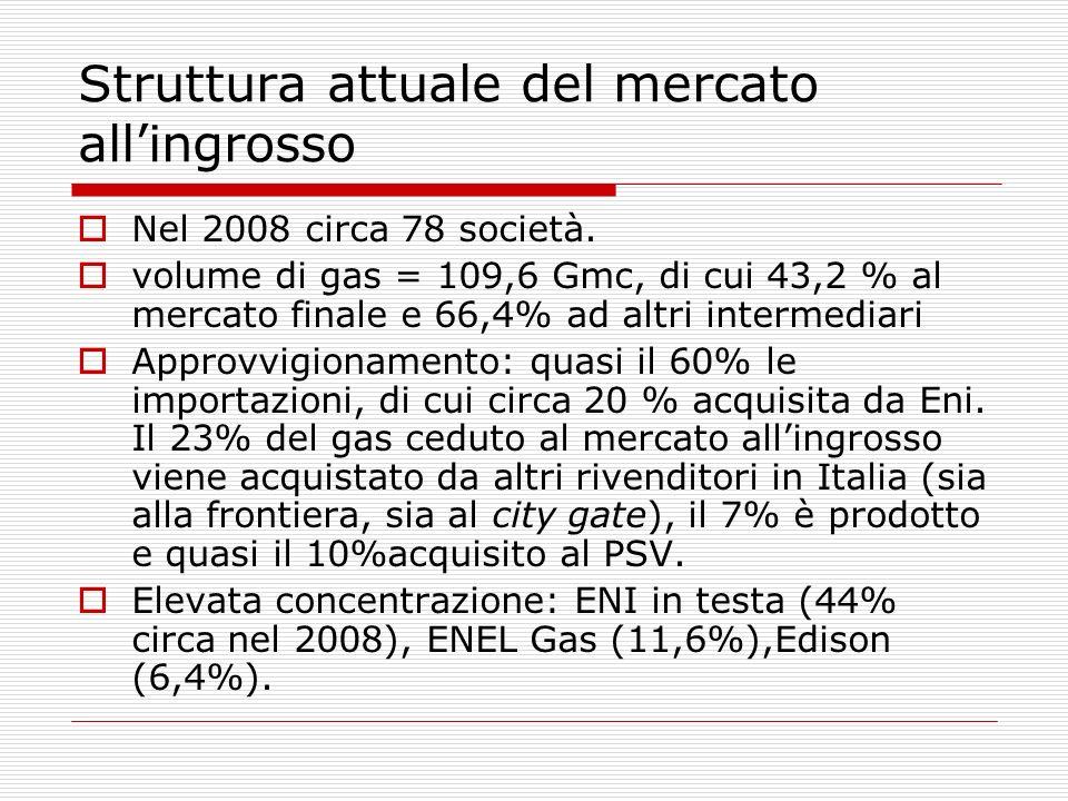 Struttura attuale del mercato allingrosso Nel 2008 circa 78 società. volume di gas = 109,6 Gmc, di cui 43,2 % al mercato finale e 66,4% ad altri inter