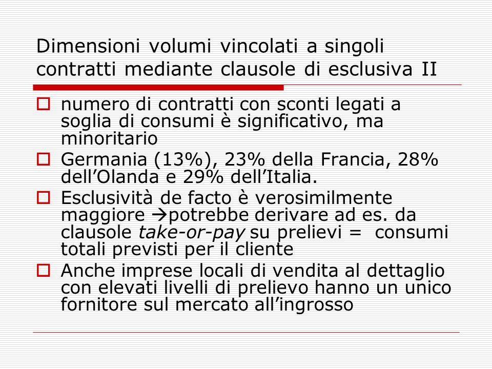 Dimensioni volumi vincolati a singoli contratti mediante clausole di esclusiva II numero di contratti con sconti legati a soglia di consumi è significativo, ma minoritario Germania (13%), 23% della Francia, 28% dellOlanda e 29% dellItalia.