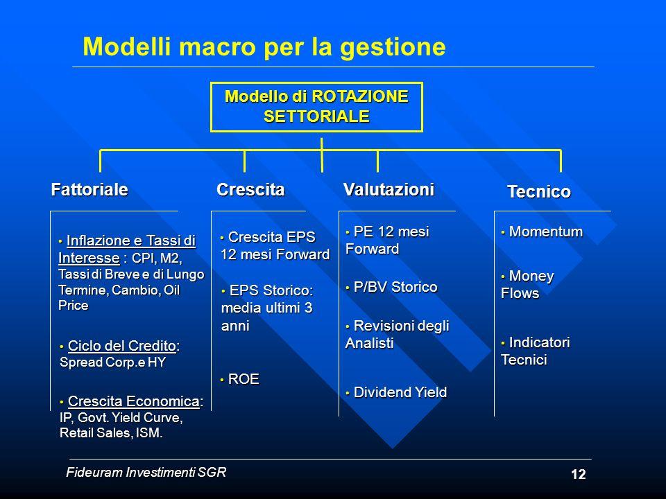 Modelli macro per la gestione Modello di ROTAZIONE SETTORIALE Fattoriale Fattoriale Crescita Crescita Valutazioni Valutazioni Tecnico Tecnico Inflazio