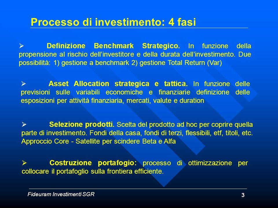 Processo di investimento: 4 fasi Definizione Benchmark Strategico. In funzione della propensione al rischio dellinvestitore e della durata dellinvesti