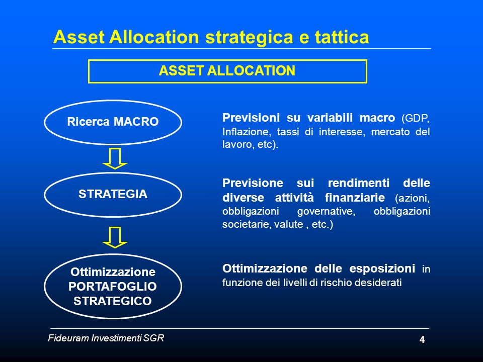 ASSET ALLOCATION Ricerca MACRO Previsioni su variabili macro (GDP, Inflazione, tassi di interesse, mercato del lavoro, etc). STRATEGIA Ottimizzazione