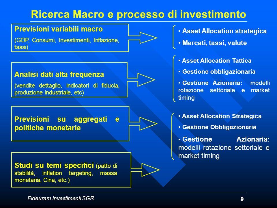 Ricerca Macro e processo di investimento Previsioni variabili macro (GDP, Consumi, Investimenti, Inflazione, tassi) Asset Allocation strategica Mercat