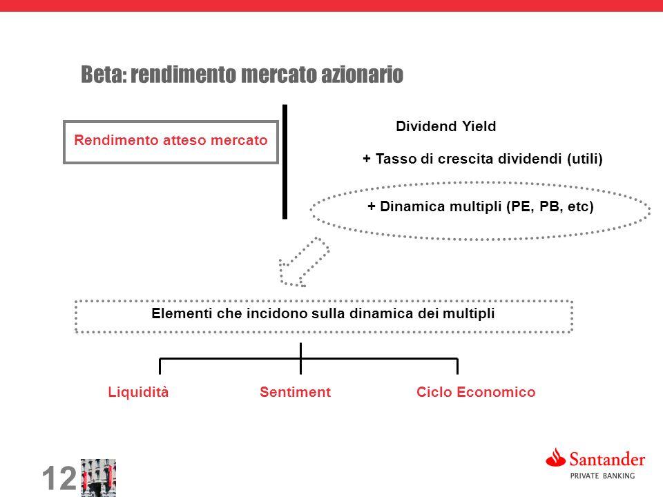 12 Rendimento atteso mercato + Tasso di crescita dividendi (utili) Dividend Yield Liquidità + Dinamica multipli (PE, PB, etc) Elementi che incidono sulla dinamica dei multipli Ciclo EconomicoSentiment Beta: rendimento mercato azionario